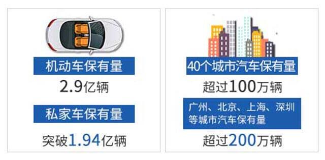 汽车保有量将突破3亿辆